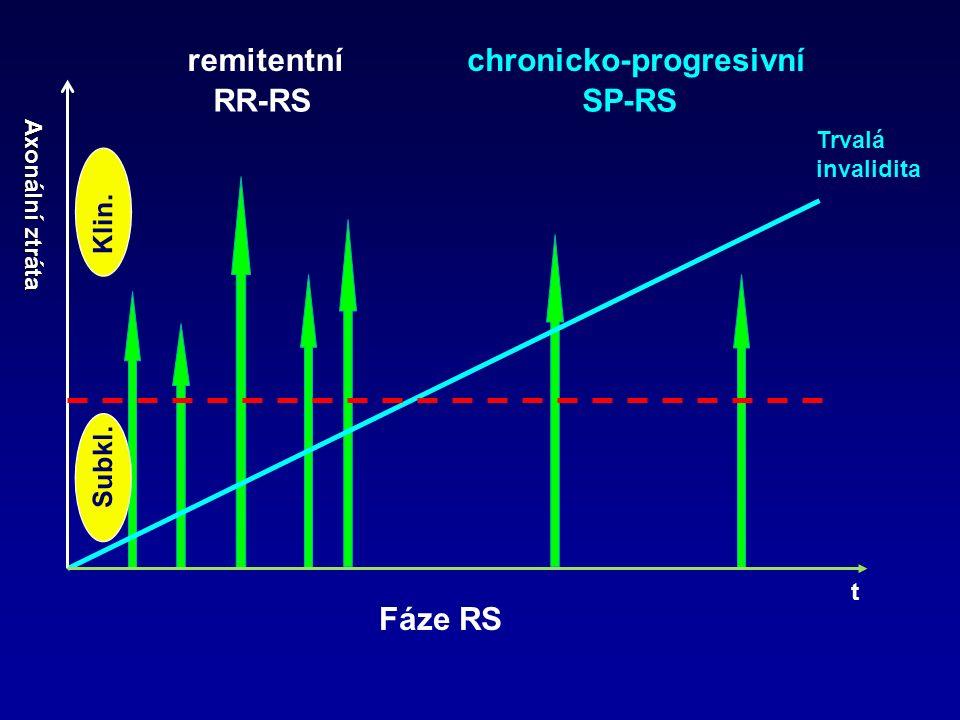 Trvalá invalidita Axonální ztráta RR-RSSP-RS Subkl. Klin. t Fáze RS remitentníchronicko-progresivní