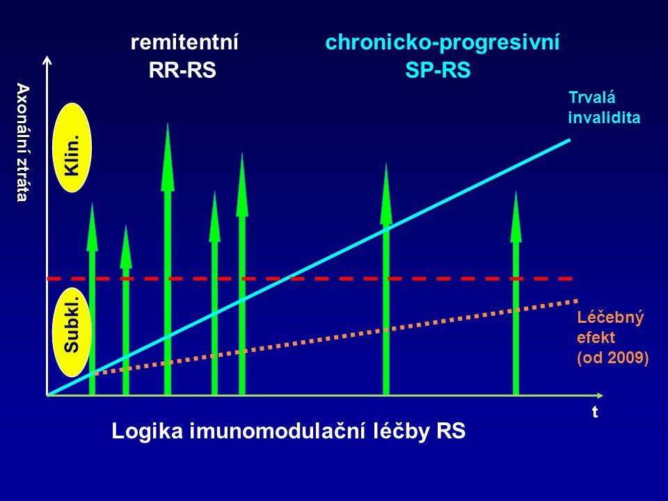 Trvalá invalidita Axonální ztráta RR-RSSP-RS Subkl.