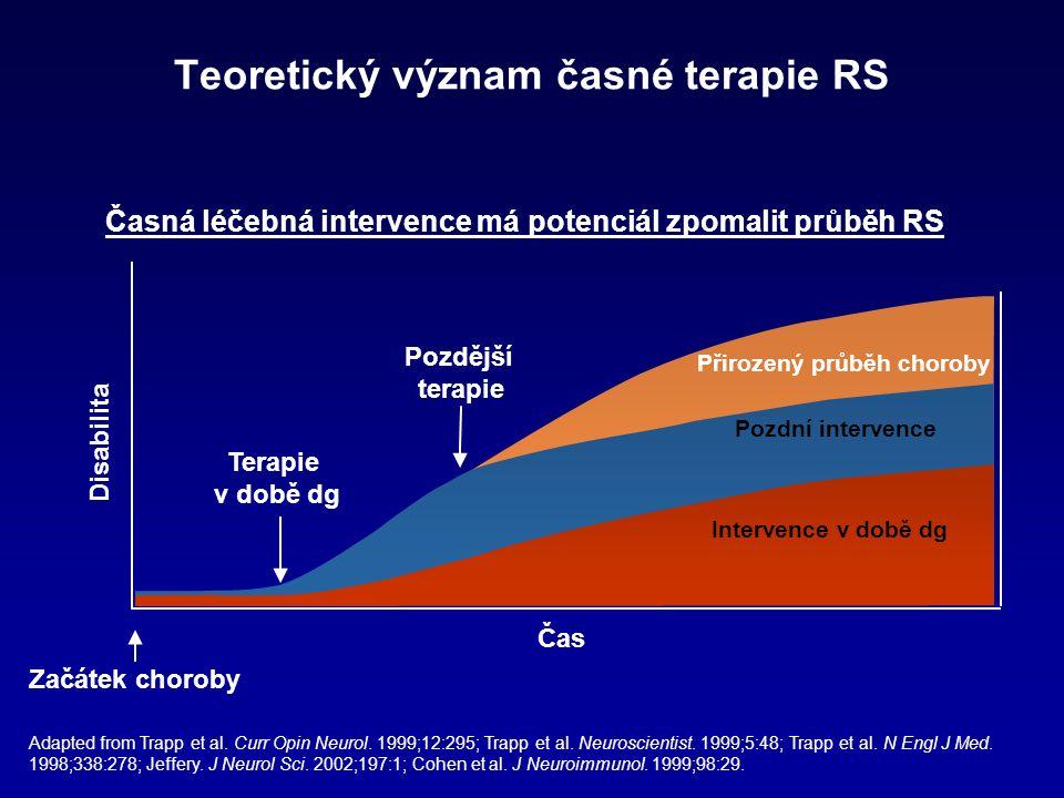 Teoretický význam časné terapie RS Čas Začátek choroby Disabilita Přirozený průběh choroby Pozdější terapie Pozdní intervence Terapie v době dg Intervence v době dg Časná léčebná intervence má potenciál zpomalit průběh RS Adapted from Trapp et al.