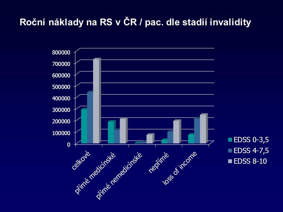 Roční náklady na RS v ČR / pac. dle stadií invalidity