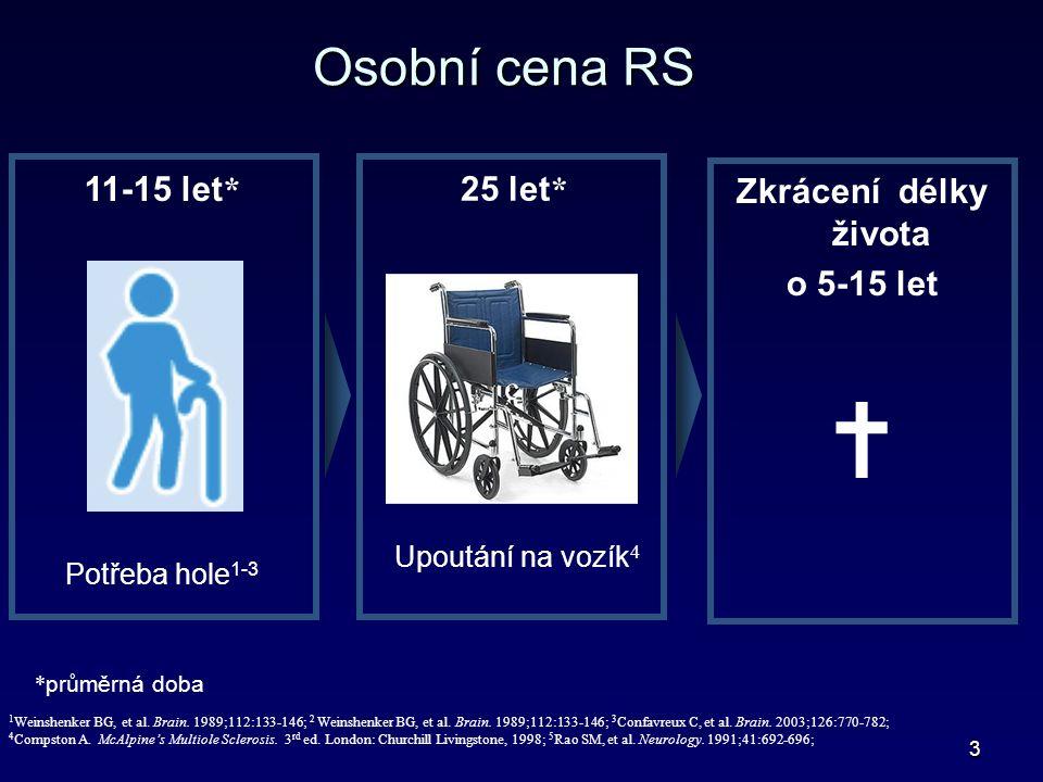 3 Osobní cena RS Zkrácení délky života o 5-15 let  11-15 let * Potřeba hole 1-3 25 let * Upoutání na vozík 4 1 Weinshenker BG, et al.
