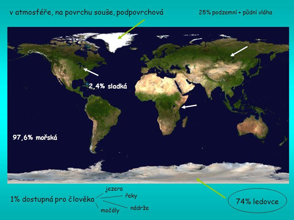 74% ledovce 97,6% mořská 2,4% sladká 25% podzemní + půdní vláha v atmosféře, na povrchu souše, podpovrchová 1% dostupná pro člověka jezera řeky nádrže močály