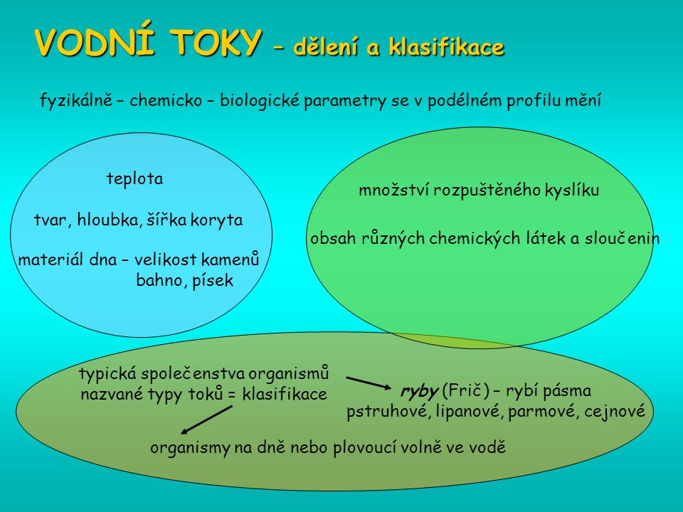 materiál dna – velikost kamenů bahno, písek VODNÍ TOKY – dělení a klasifikace fyzikálně – chemicko – biologické parametry se v podélném profilu mění množství rozpuštěného kyslíku obsah různých chemických látek a sloučenin teplota tvar, hloubka, šířka koryta typická společenstva organismů nazvané typy toků = klasifikace organismy na dně  nebo plovoucí volně ve vodě ryby (Frič) – rybí pásma pstruhové, lipanové, parmové, cejnové