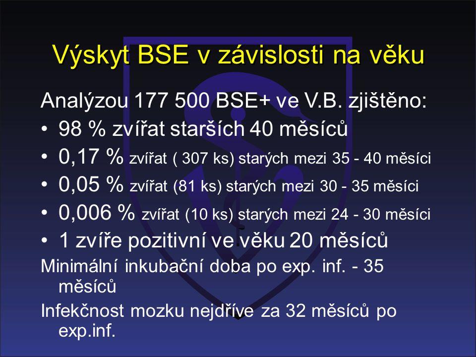 Výskyt BSE v závislosti na věku Analýzou 177 500 BSE+ ve V.B. zjištěno: 98 % zvířat starších 40 měsíců 0,17 % zvířat ( 307 ks) starých mezi 35 - 40 mě