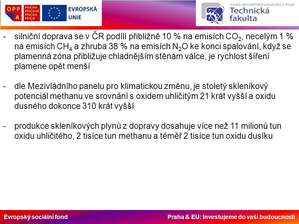 Evropský sociální fond Praha & EU: Investujeme do vaší budoucnosti -silniční doprava se v ČR podílí přibližně 10 % na emisích CO 2, necelým 1 % na emisích CH 4 a zhruba 38 % na emisích N 2 O ke konci spalování, když se plamenná zóna přibližuje chladnějším stěnám válce, je rychlost šíření plamene opět menší -dle Mezivládního panelu pro klimatickou změnu, je stoletý skleníkový potenciál methanu ve srovnání s oxidem uhličitým 21 krát vyšší a oxidu dusného dokonce 310 krát vyšší -produkce skleníkových plynů z dopravy dosahuje více než 11 milionů tun oxidu uhličitého, 2 tisíce tun methanu a téměř 2 tisíce tun oxidu dusíku