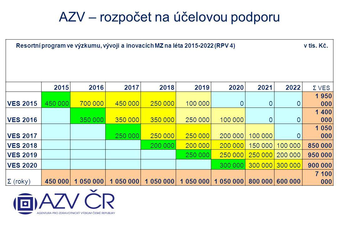 Resortní program ve výzkumu, vývoji a inovacích MZ na léta 2015-2022 (RPV 4) v tis.