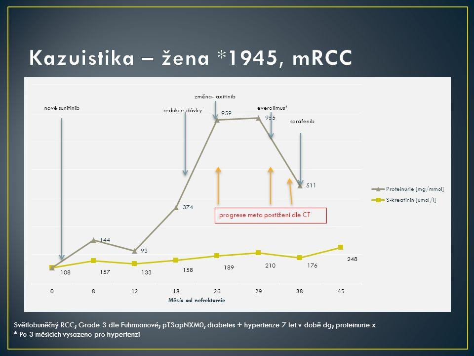 redukce dávky Světlobuněčný RCC; Grade 3 dle Fuhrmanové; pT3apNXM0, diabetes + hypertenze 7 let v době dg; proteinurie x * Po 3 měsících vysazeno pro hypertenzi