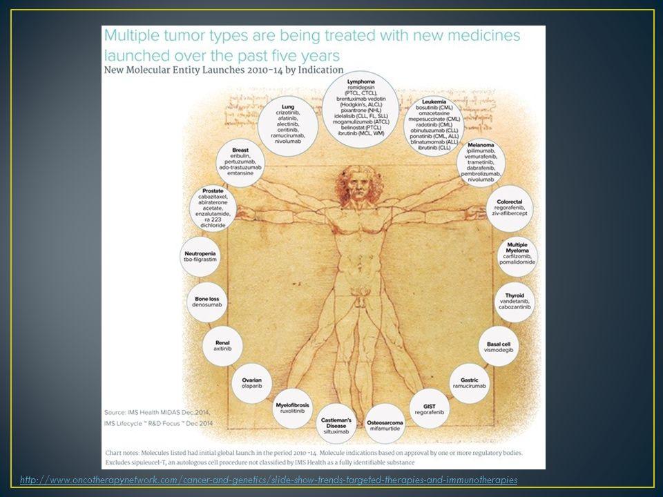 Monitorování renální funkce je podmínkou léčby Akutní poškození funkce ledvin, proteinurické onemocnění V extrémních případech selhání ledvin s nutností dialýzy (Izzedine H, 2013) Mechanismy toxicity Ovlivnění schopnosti reparace na úrovni glomerulárních kapilár – aneurysmatické změny s rozvojem fokálně segmentální glomerulosklerózy Downregulace VEGF, endoteliální toxicita Pokles tvorby tubulárních růstových faktorů Časté lékové interakce (azoly, klaritromycin, verapamil) Ha SS, BMC Cancer 2014