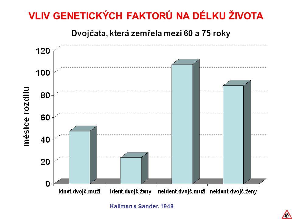 VLIV GENETICKÝCH FAKTORŮ NA DÉLKU ŽIVOTA Dvojčata, která zemřela mezi 60 a 75 roky Kallman a Sander, 1948