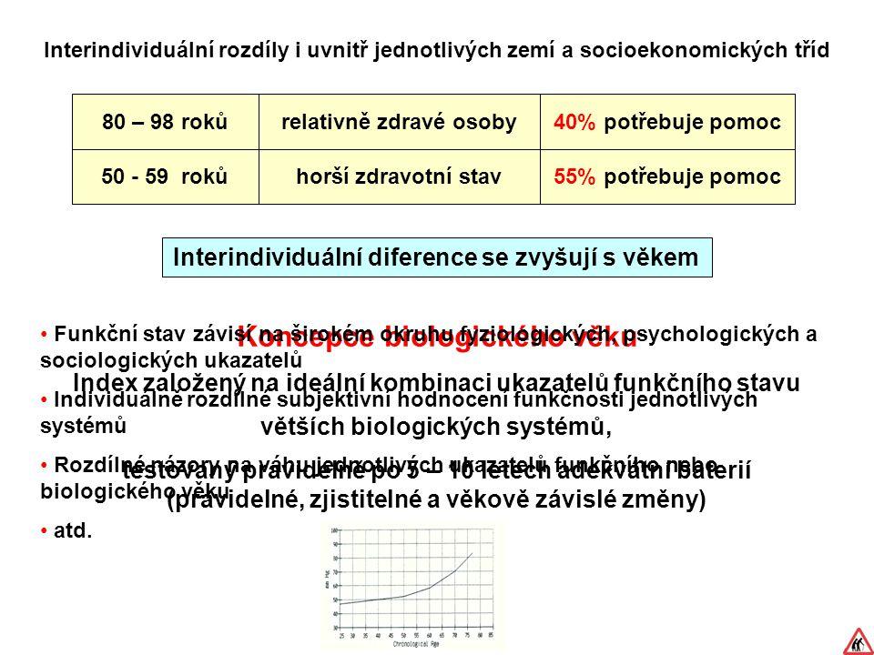 Interindividuální rozdíly i uvnitř jednotlivých zemí a socioekonomických tříd Interindividuální diference se zvyšují s věkem Koncepce biologického věku Index založený na ideální kombinaci ukazatelů funkčního stavu větších biologických systémů, testovaný pravidelně po 5 – 10 letech adekvátní baterií (pravidelné, zjistitelné a věkově závislé změny) Funkční stav závisí na širokém okruhu fyziologických, psychologických a sociologických ukazatelů Individuálně rozdílné subjektivní hodnocení funkčnosti jednotlivých systémů Rozdílné názory na váhu jednotlivých ukazatelů funkčního nebo biologického věku atd.