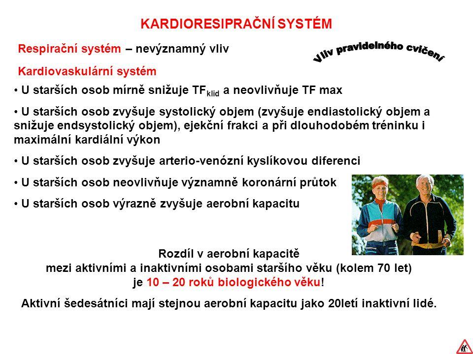KARDIORESIPRAČNÍ SYSTÉM Respirační systém – nevýznamný vliv U starších osob mírně snižuje TF klid a neovlivňuje TF max U starších osob zvyšuje systolický objem (zvyšuje endiastolický objem a snižuje endsystolický objem), ejekční frakci a při dlouhodobém tréninku i maximální kardiální výkon U starších osob zvyšuje arterio-venózní kyslíkovou diferenci U starších osob neovlivňuje významně koronární průtok U starších osob výrazně zvyšuje aerobní kapacitu Rozdíl v aerobní kapacitě mezi aktivními a inaktivními osobami staršího věku (kolem 70 let) je 10 – 20 roků biologického věku.