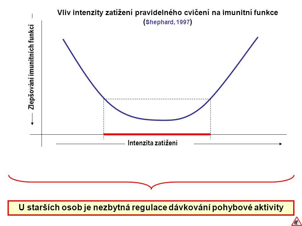 U starších osob je nezbytná regulace dávkování pohybové aktivity Intenzita zatížení Zlepšování imunitních funkcí Vliv intenzity zatížení pravidelného cvičení na imunitní funkce ( Shephard, 1997 )