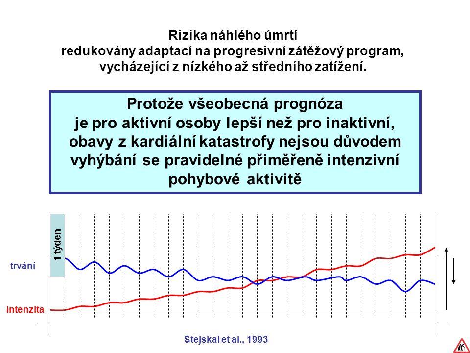 Rizika náhlého úmrtí redukovány adaptací na progresivní zátěžový program, vycházející z nízkého až středního zatížení.