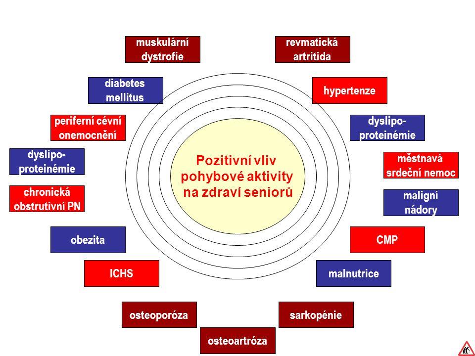 Pozitivní vliv pohybové aktivity na zdraví seniorů ICHS CMP hypertenze periferní cévní onemocnění městnavá srdeční nemoc chronická obstrutivní PN sarkopénie muskulární dystrofie revmatická artritida osteoartróza osteoporóza malnutrice obezita diabetes mellitus dyslipo- proteinémie dyslipo- proteinémie maligní nádory
