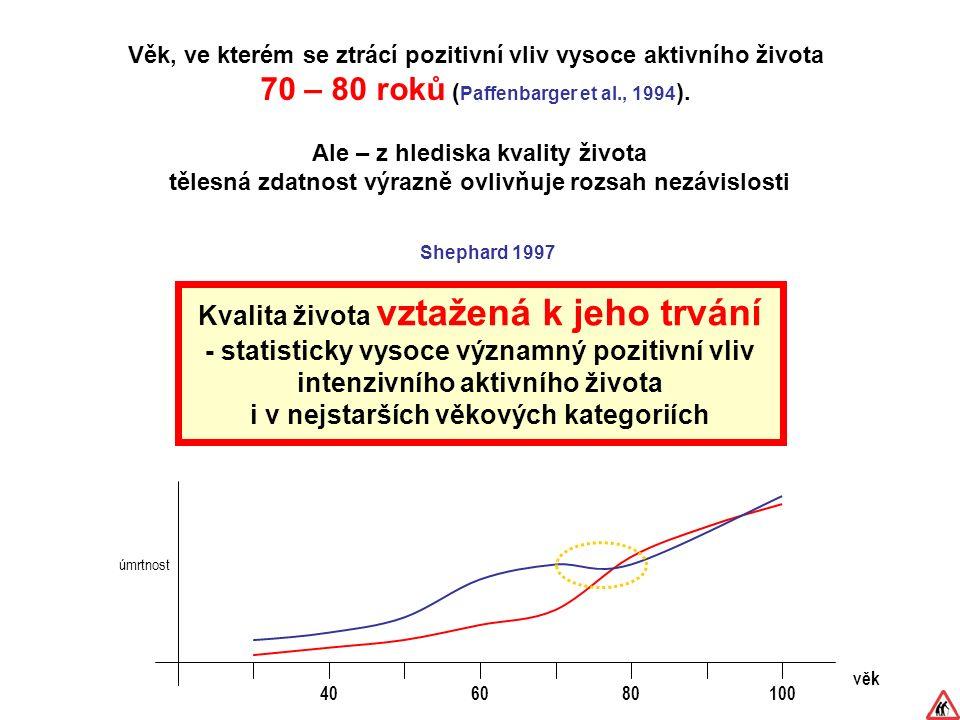 Věk, ve kterém se ztrácí pozitivní vliv vysoce aktivního života 70 – 80 roků ( Paffenbarger et al., 1994 ).