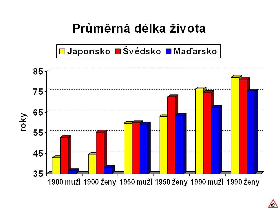 RIZIKA ZVÝŠENÉ POHYBOVÉ AKTIVITY U STARŠÍCH OSOB Kardiální rizika Nejčastěji ICHS – neprojeví se v závislosti na pohybové aktivitě, u seniorů výrazně zvýšený výskyt ( Siscovick ert al., 1984; Vuori, 1995 )