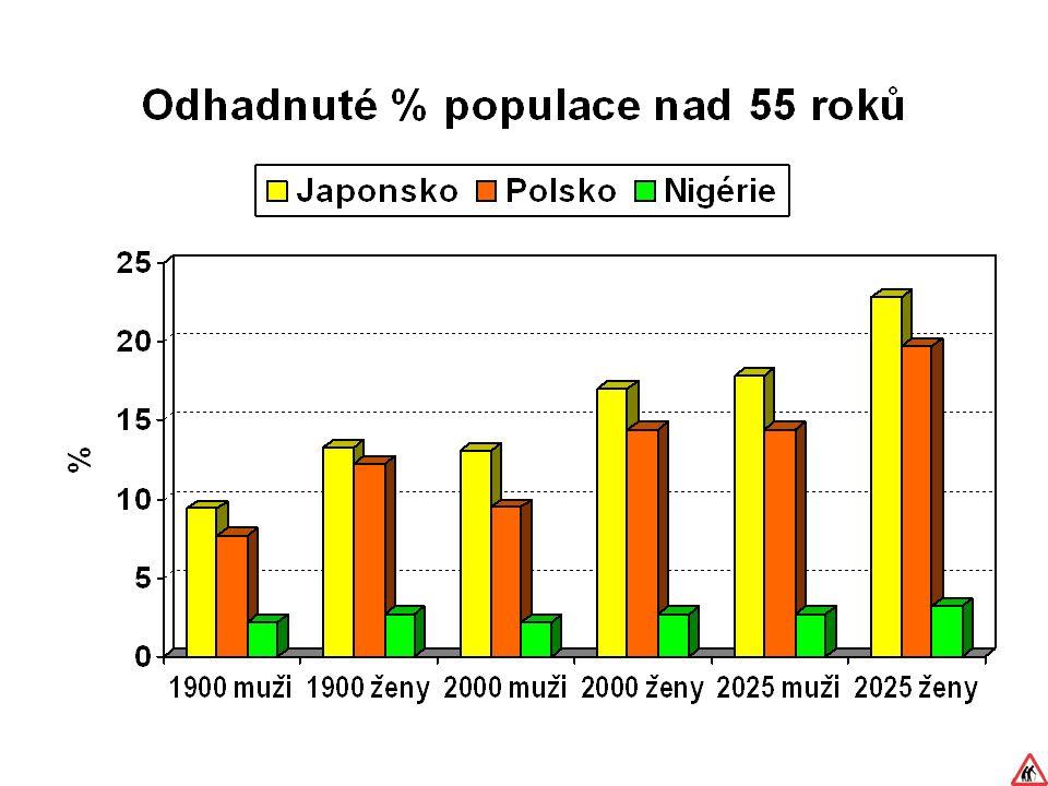 Nižší riziko u starších osob (?) ti s nejvyšším rizikem umřeli dříve výrazné zvýšení počtu IM u seniorů v klidu neochota seniorů participovat na velmi intenzivní zátěži Vuori, 1995