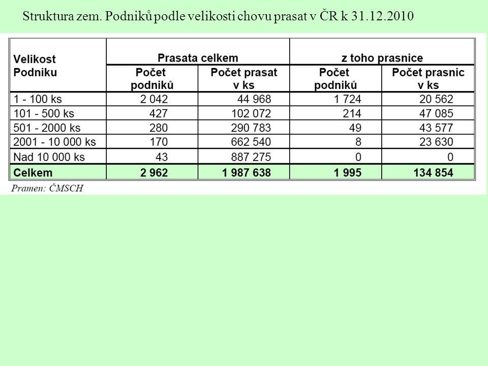 Struktura zem. Podniků podle velikosti chovu prasat v ČR k 31.12.2010