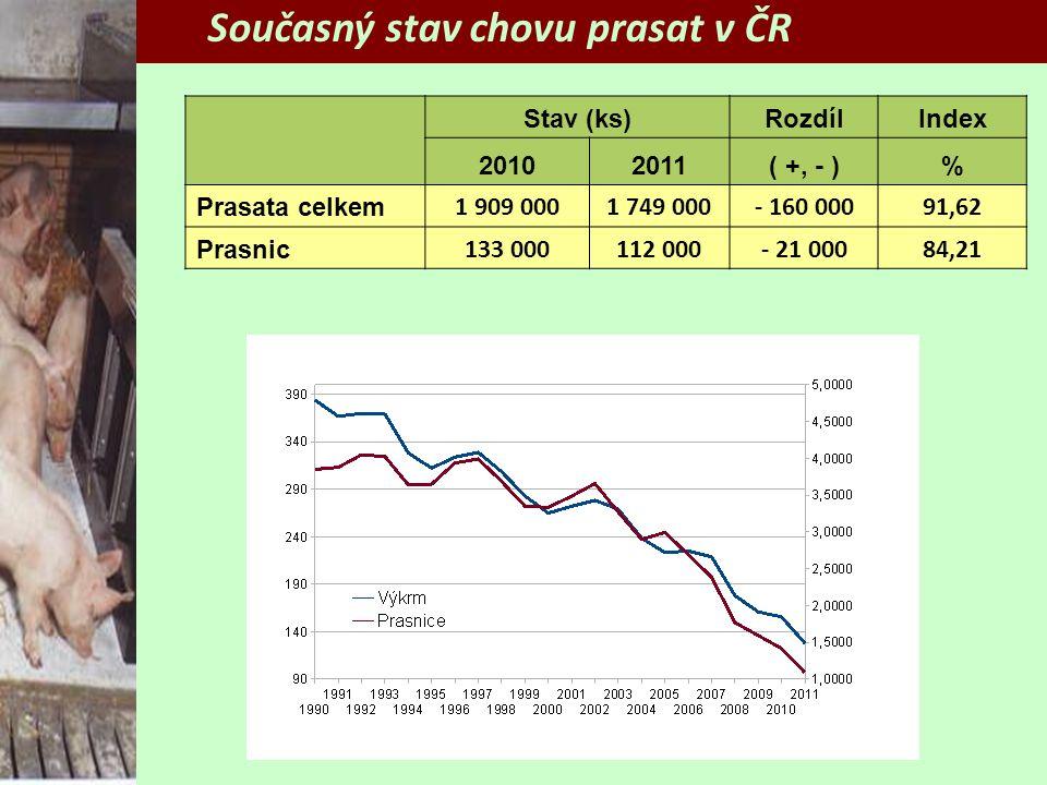 Stav (ks)RozdílIndex 20102011( +, - )% Prasata celkem 1 909 0001 749 000- 160 00091,62 Prasnic 133 000112 000- 21 00084,21 Současný stav chovu prasat v ČR
