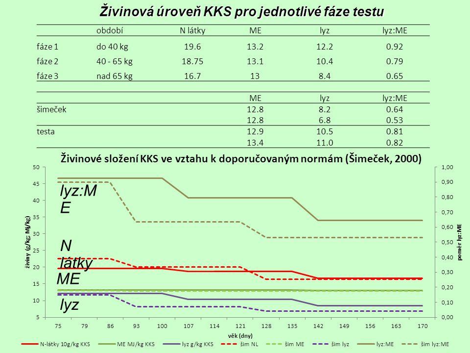 Živinová úroveň KKS pro jednotlivé fáze testu N látky ME lyz lyz:M E obdobíN látkyMElyzlyz:ME fáze 1do 40 kg19.613.212.20.92 fáze 240 - 65 kg18.7513.1