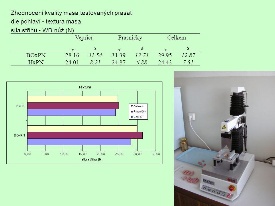 Zhodnocení kvality masa testovaných prasat dle pohlaví - textura masa síla střihu - WB nůž (N) VepřícíPrasničkyCelkem `x s s s BOxPN28.1611.5431.3913.7129.9512.87 HxPN24.018.2124.876.8824.437.51