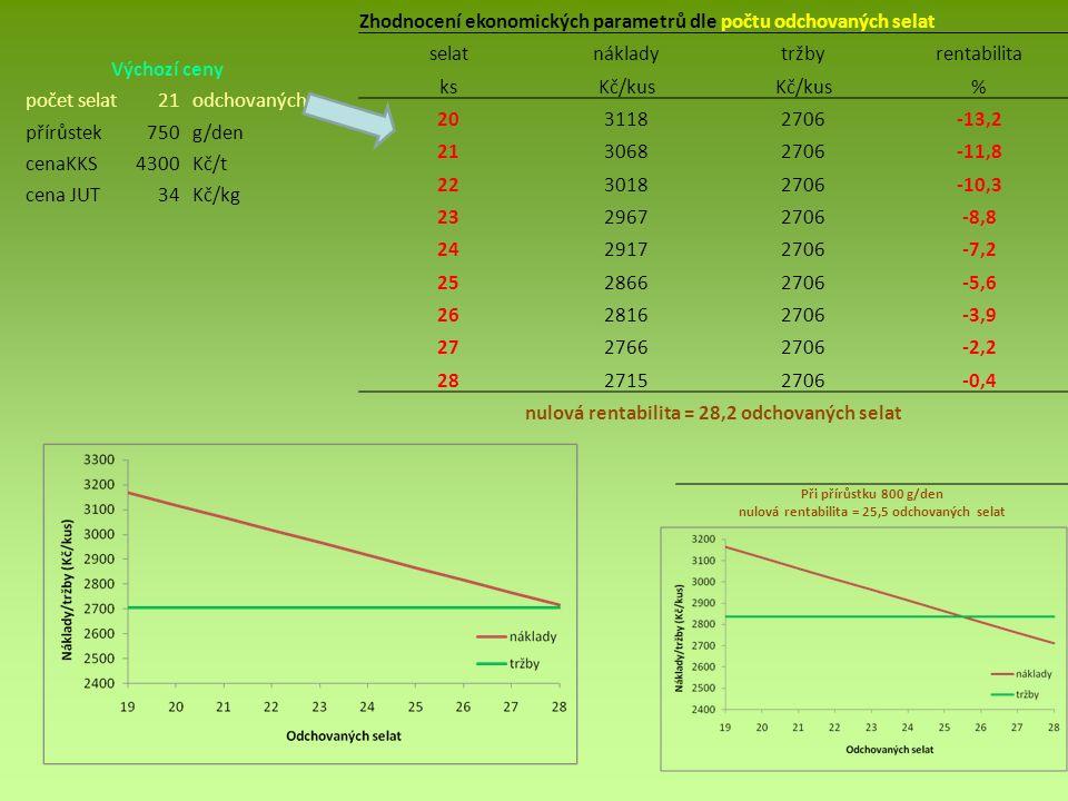 Výchozí ceny počet selat21odchovaných přírůstek750g/den cenaKKS4300Kč/t cena JUT34Kč/kg Při přírůstku 800 g/den nulová rentabilita = 25,5 odchovaných selat Zhodnocení ekonomických parametrů dle počtu odchovaných selat selatnákladytržbyrentabilita ksKč/kus % 2031182706-13,2 2130682706-11,8 2230182706-10,3 2329672706-8,8 2429172706-7,2 2528662706-5,6 2628162706-3,9 2727662706-2,2 2827152706-0,4 nulová rentabilita = 28,2 odchovaných selat
