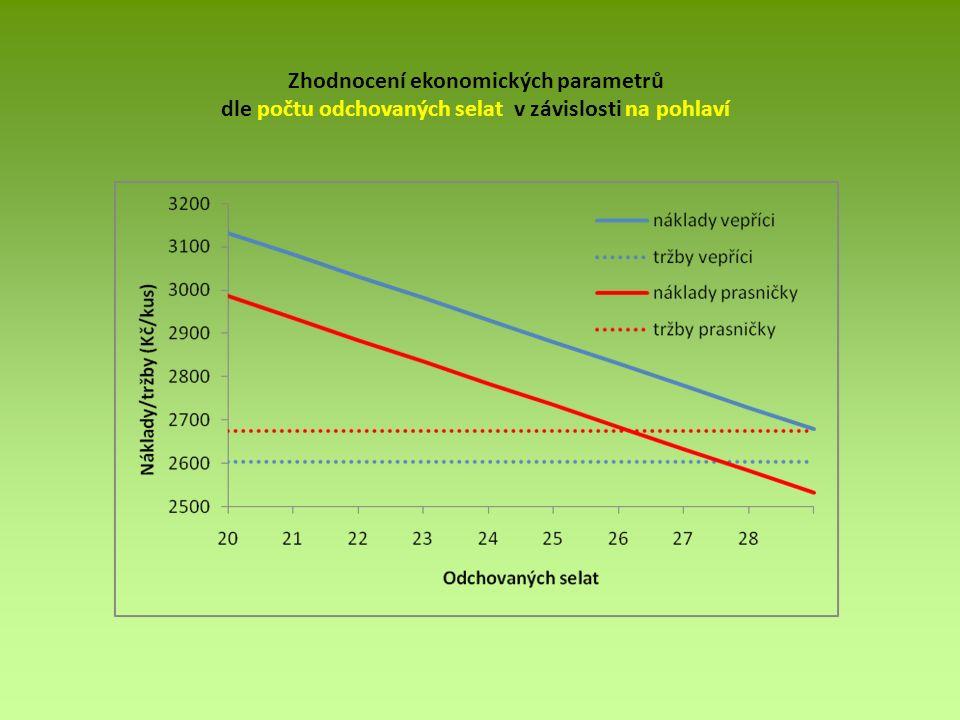 Zhodnocení ekonomických parametrů dle počtu odchovaných selat v závislosti na pohlaví