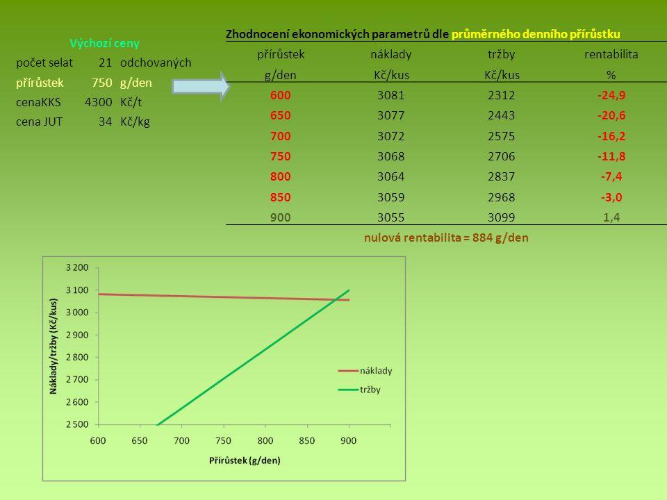 Výchozí ceny počet selat21odchovaných přírůstek750g/den cenaKKS4300Kč/t cena JUT34Kč/kg Zhodnocení ekonomických parametrů dle průměrného denního přírůstku přírůsteknákladytržbyrentabilita g/denKč/kus % 60030812312-24,9 65030772443-20,6 70030722575-16,2 75030682706-11,8 80030642837-7,4 85030592968-3,0 900305530991,4 nulová rentabilita = 884 g/den