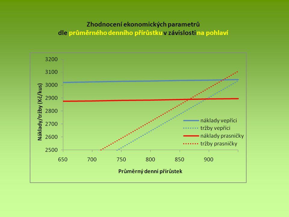 Zhodnocení ekonomických parametrů dle průměrného denního přírůstku v závislosti na pohlaví