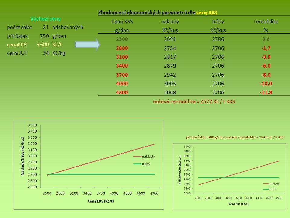Výchozí ceny počet selat21odchovaných přírůstek750g/den cenaKKS4300Kč/t cena JUT34Kč/kg Zhodnocení ekonomických parametrů dle ceny KKS Cena KKSnákladytržbyrentabilita g/denKč/kus % 2500269127060,6 280027542706-1,7 310028172706-3,9 340028792706-6,0 370029422706-8,0 400030052706-10,0 430030682706-11,8 nulová rentabilita = 2572 Kč / t KKS při přírůstku 800 g/den nulová rentabilita = 3245 Kč / t KKS