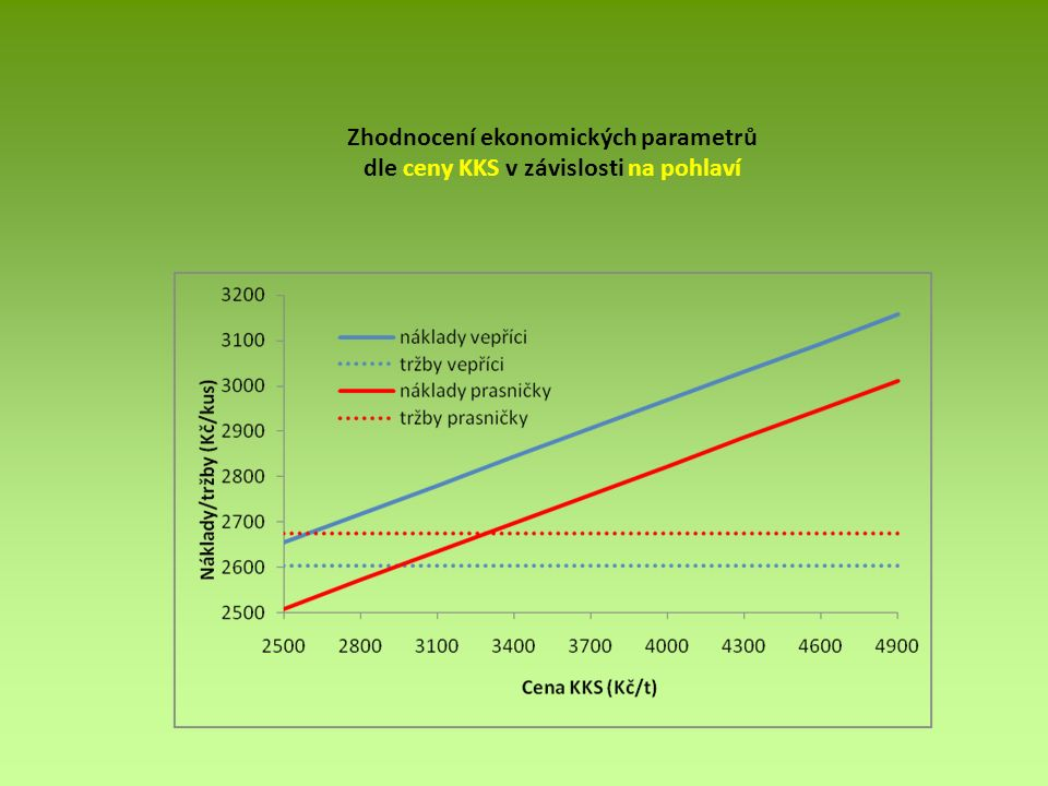 Zhodnocení ekonomických parametrů dle ceny KKS v závislosti na pohlaví