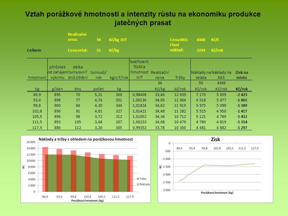 Vztah porážkové hmotnosti a intenzity růstu na ekonomiku produkce jatečných prasat Realizační cena:34Kč/kg JUTCena KKS:4300Kč/t CelkemCena selat:55Kč/kg Fixní náklad:2234Kč/rok hmotnost přírůstek od zahájení výkrmu délka turnusu+7 dnů čištění turnusů/ rokkgJUT/rok koeficient %LM a hmotnost JUT Realizační cenaTržby Náklady na selata Náklady na KKS Zisk na místo 34 554300 kgg/dendnypočetkg Kč/kgkč/rokKč/rok 86,9895705,213600,9840833,4612 0397 1705 059-2 423 93,4898774,743511,0013634,0511 9646 5185 077-1 865 99,8900844,353441,0182434,6211 9195 9755 099-1 389 102,8896914,013271,0142134,4811 2825 5154 950-1 417 105,5896983,723121,0105234,3610 7125 1214 789-1 432 111,58931053,483071,0023334,0810 4794 7804 819-1 354 117,98861123,263050,9935233,7810 3004 4814 882-1 297