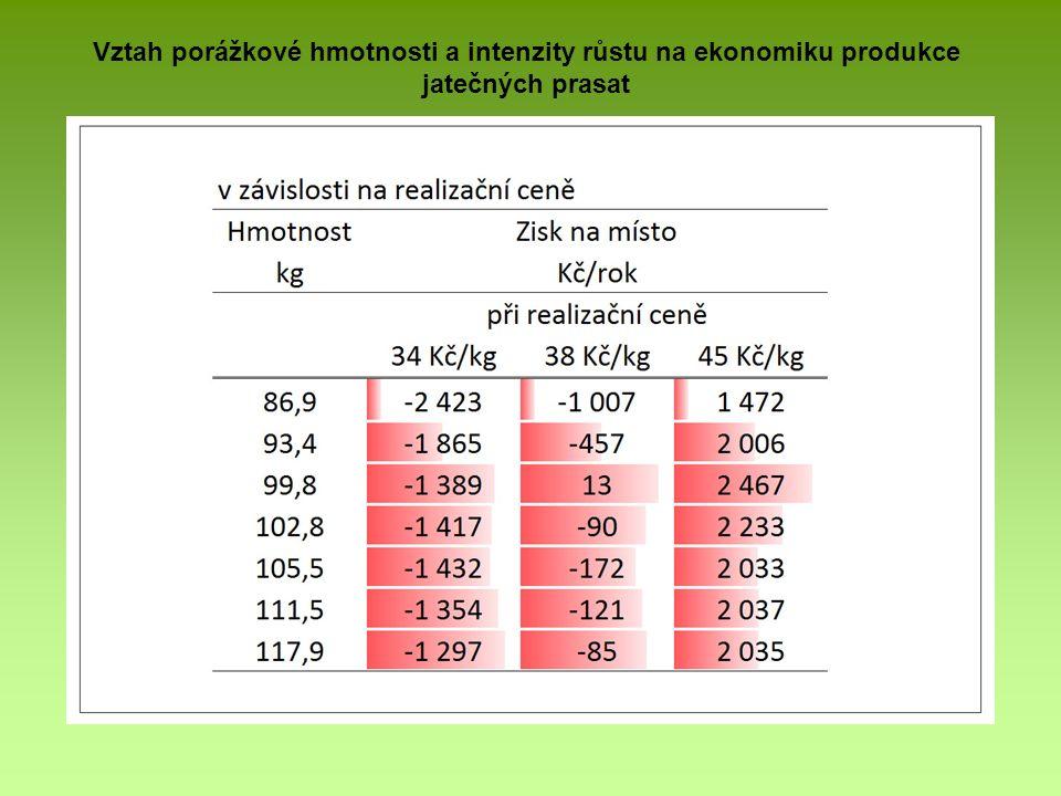 Vztah porážkové hmotnosti a intenzity růstu na ekonomiku produkce jatečných prasat