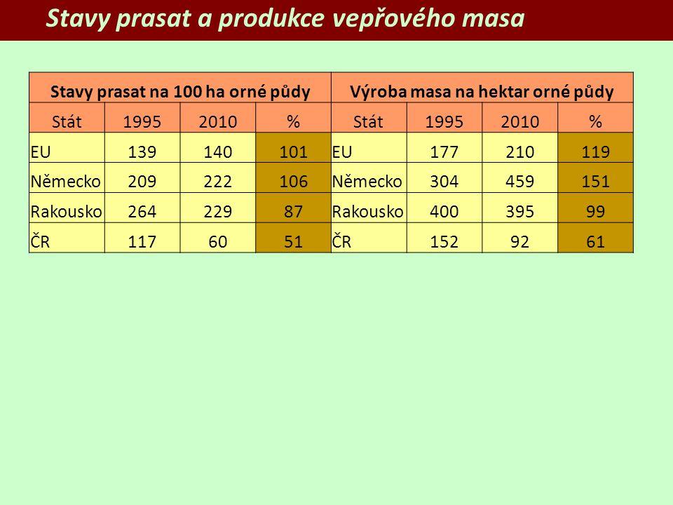 Stavy prasat na 100 ha orné půdyVýroba masa na hektar orné půdy Stát19952010%Stát19952010% EU139140101EU177210119 Německo209222106Německo304459151 Rakousko26422987Rakousko40039599 ČR1176051ČR1529261 Stavy prasat a produkce vepřového masa