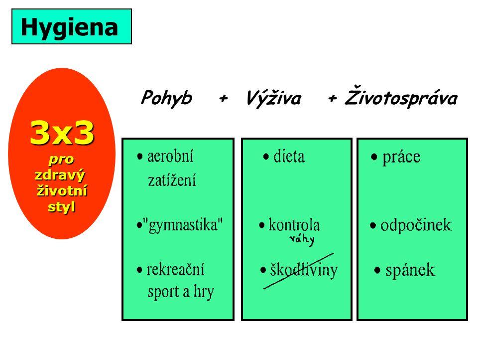Pohyb + Výživa + Životospráva 3x3 pro zdravý životní styl Hygiena