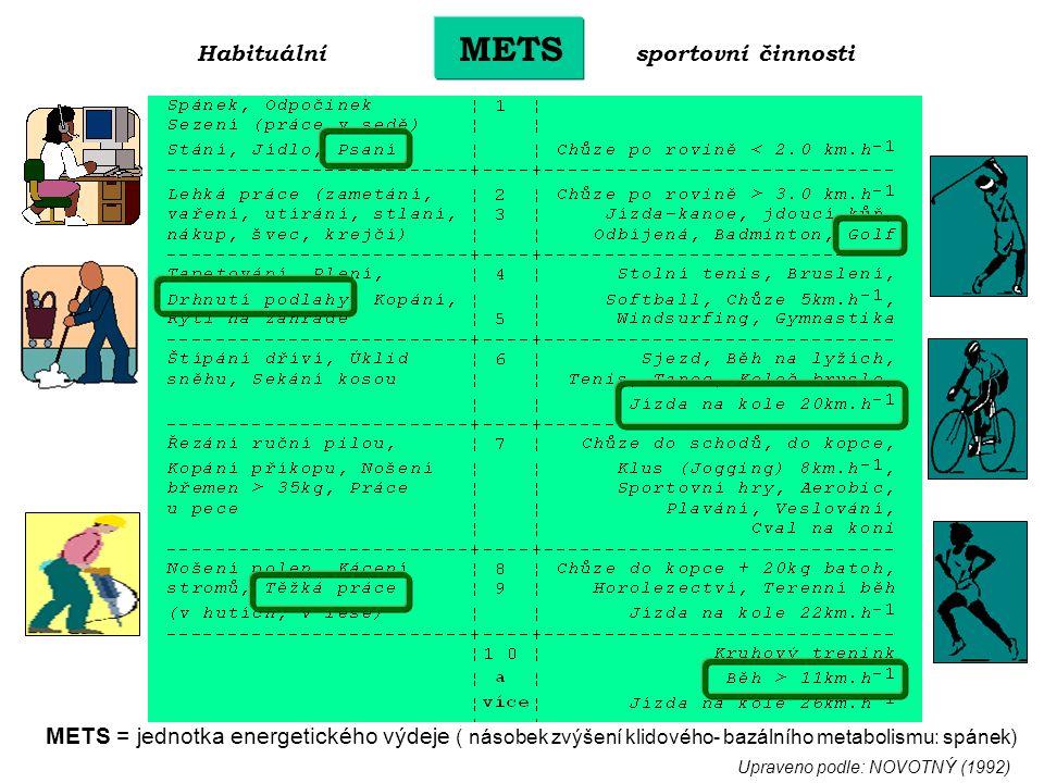 Habituální METS sportovní činnosti Upraveno podle: NOVOTNÝ (1992) METS = jednotka energetického výdeje ( násobek zvýšení klidového- bazálního metabolismu: spánek)