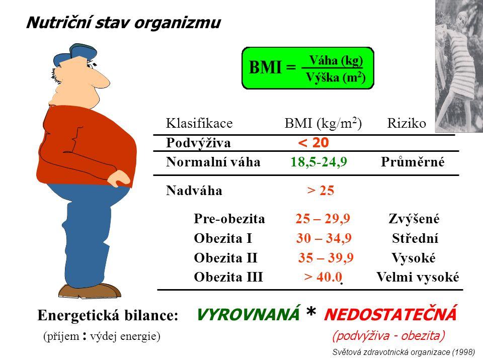 Světová zdravotnická organizace (1998) Nutriční stav organizmu Klasifikace BMI (kg/m 2 ) Riziko Podvýživa < 20 Normalní váha 18,5-24,9 Průměrné Nadváha > 25 Pre-obezita 25 – 29,9 Zvýšené Obezita I 30 – 34,9 Střední Obezita II 35 – 39,9 Vysoké Obezita III > 40.0 Velmi vysoké Energetická bilance: VYROVNANÁ * NEDOSTATEČNÁ (příjem : výdej energie) (podvýživa - obezita)