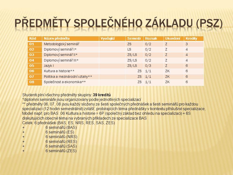 KódNázev předmětuVyučujícíSemestrRozsahUkončeníKredity 01Metodologický seminář ZS0/2Z3 02Diplomový seminář I* LS0/2Z4 03Diplomový seminář II* ZS/LS0/2