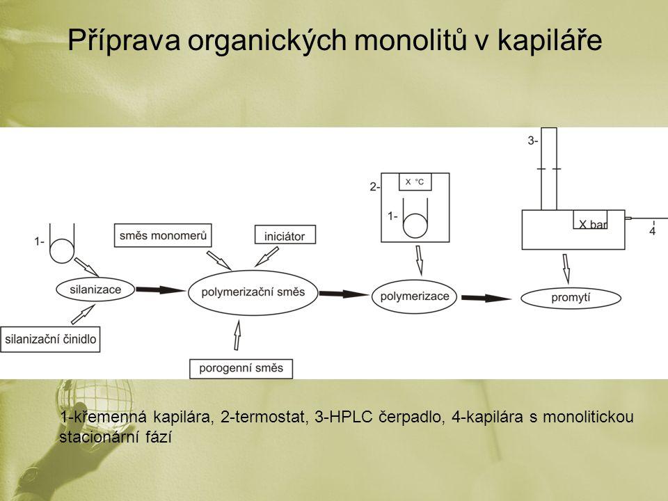 Příprava organických monolitů v kapiláře 1-křemenná kapilára, 2-termostat, 3-HPLC čerpadlo, 4-kapilára s monolitickou stacionární fází