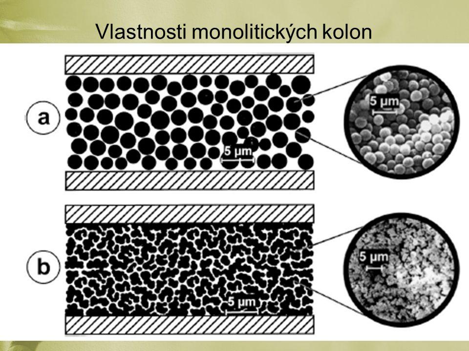 Polymerace monolitických fází – Iniciace Teplota vodní lázeň UV rychlost, reprodukovatelnost  propustná kapilára