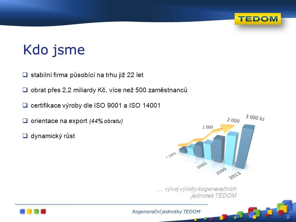  stabilní firma působící na trhu již 22 let  obrat přes 2,2 miliardy Kč, více než 500 zaměstnanců  certifikace výroby dle ISO 9001 a ISO 14001  orientace na export (44% obratu)  dynamický růst Kdo jsme … vývoj výroby kogeneračních jednotek TEDOM