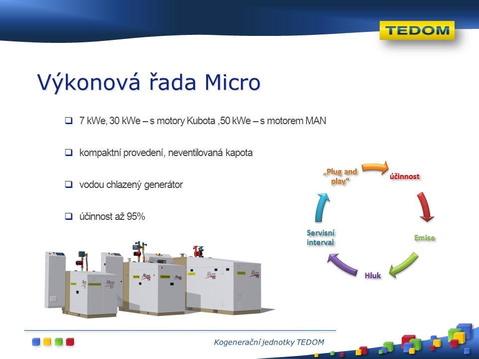  7 kWe, 30 kWe – s motory Kubota,50 kWe – s motorem MAN  kompaktní provedení, neventilovaná kapota  vodou chlazený generátor  účinnost až 95% Výko
