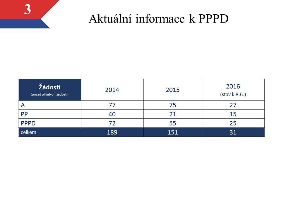 Aktuální informace k PPPD 3 Žádosti (počet přijatých žádostí) 20142015 2016 (stav k 8.6.) A777527 PP402115 PPPD725525 celkem 18915131