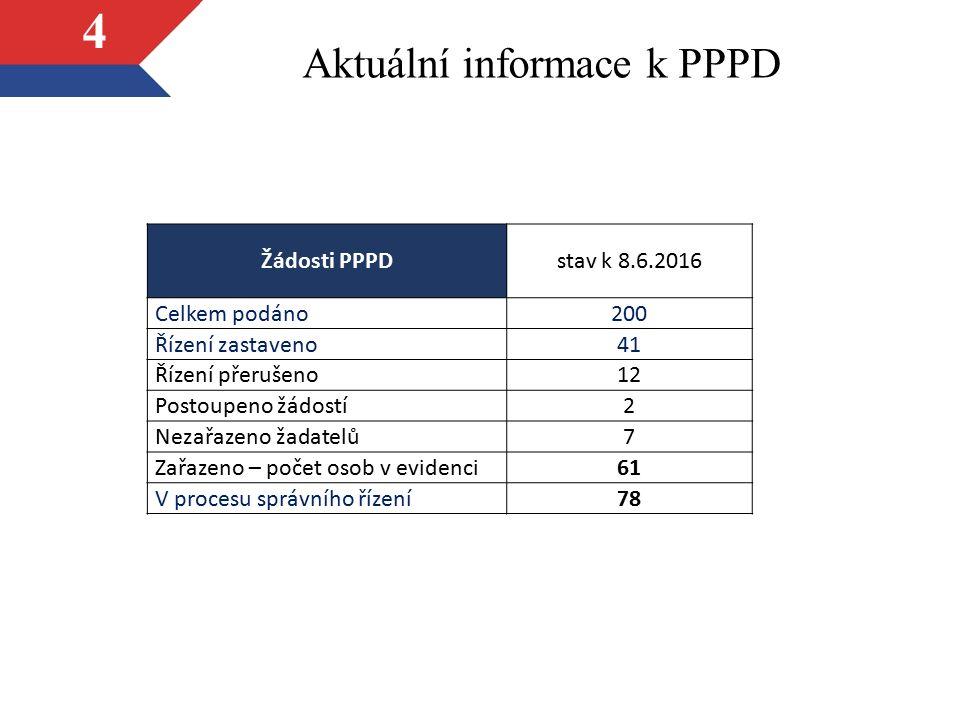 Aktuální informace k PPPD 4 Žádosti PPPDstav k 8.6.2016 Celkem podáno200 Řízení zastaveno41 Řízení přerušeno12 Postoupeno žádostí2 Nezařazeno žadatelů7 Zařazeno – počet osob v evidenci61 V procesu správního řízení78