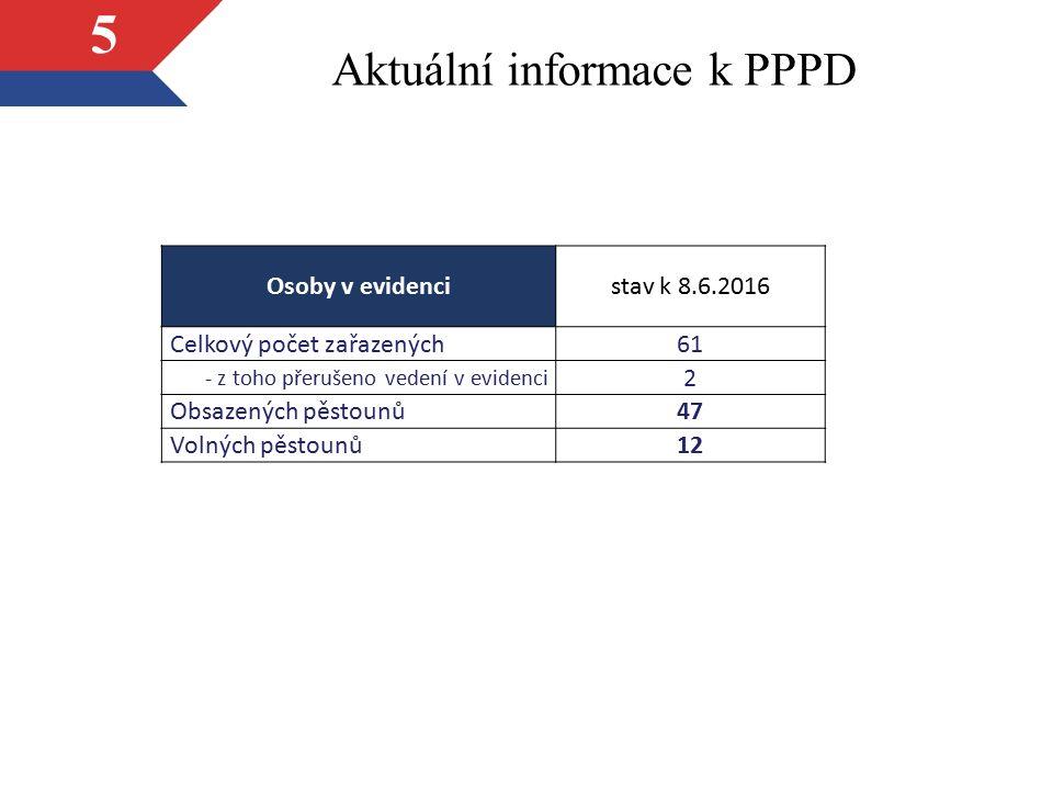 Aktuální informace k PPPD 6 Osoby v evidenci (dle osoby žadatele) stav k 8.6.2016 Celkový počet zařazených61 - z toho počet žen 29 - z toho počet mužů 1 - z toho počet párů 31 v období 2015-2016 bylo věkové rozpětí žadatelů od 26 let do 68 let, průměrný věk žadatelů při podání žádosti v roce 2014 byl 48 let průměrný věk žadatelů při podání žádosti v letech 2015-2016 je 47 let
