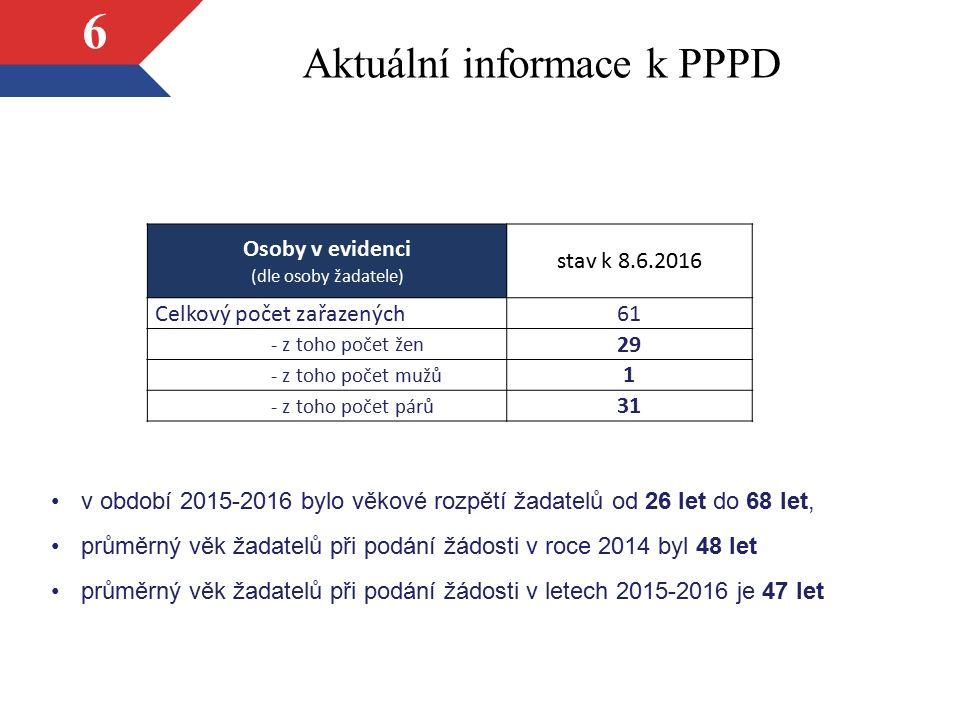 Aktuální informace k PPPD 7 Osoby v evidenci (nejvyšší dosažené vzdělání) stav k 8.6.2016 (%) základní vzdělání3,26 vyučen v oboru28,26 středoškolské vzdělání47,83 vyšší odborné vzdělání0 vysokoškolské vzdělání20,65