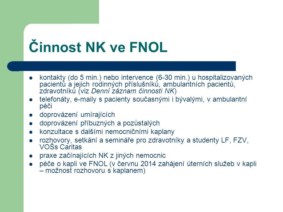 Činnost NK ve FNOL kontakty (do 5 min.) nebo intervence (6-30 min.) u hospitalizovaných pacientů a jejich rodinných příslušníků, ambulantních pacientů, zdravotníků (viz Denní záznam činnosti NK) telefonáty, e-maily s pacienty současnými i bývalými, v ambulantní péči doprovázení umírajících doprovázení příbuzných a pozůstalých konzultace s dalšími nemocničními kaplany rozhovory, setkání a semináře pro zdravotníky a studenty LF, FZV, VOŠs Caritas praxe začínajících NK z jiných nemocnic péče o kapli ve FNOL (v červnu 2014 zahájení úterních služeb v kapli – možnost rozhovoru s kaplanem)