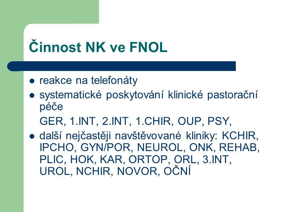 Činnost NK ve FNOL reakce na telefonáty systematické poskytování klinické pastorační péče GER, 1.INT, 2.INT, 1.CHIR, OUP, PSY, další nejčastěji navštěvované kliniky: KCHIR, IPCHO, GYN/POR, NEUROL, ONK, REHAB, PLIC, HOK, KAR, ORTOP, ORL, 3.INT, UROL, NCHIR, NOVOR, OČNÍ