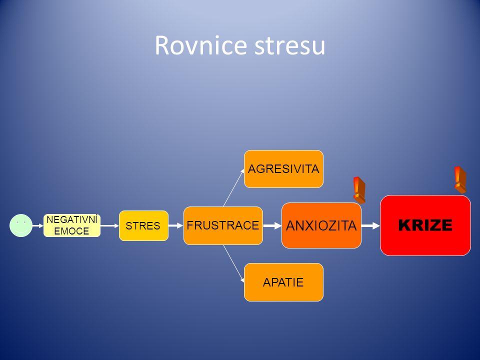 Rovnice stresu NEGATIVNÍ EMOCE STRES FRUSTRACE ANXIOZITA KRIZE AGRESIVITA APATIE