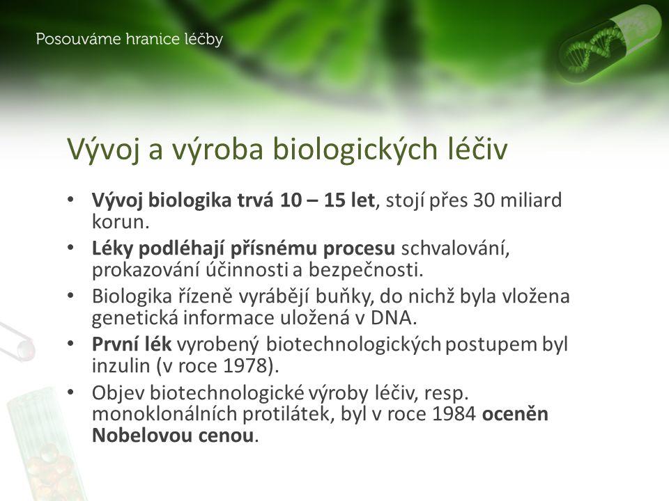 Vývoj a výroba biologických léčiv Vývoj biologika trvá 10 – 15 let, stojí přes 30 miliard korun.
